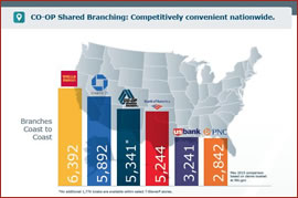 CO-OP Shared Branch: More Locations than BofA, and Gaining Ground