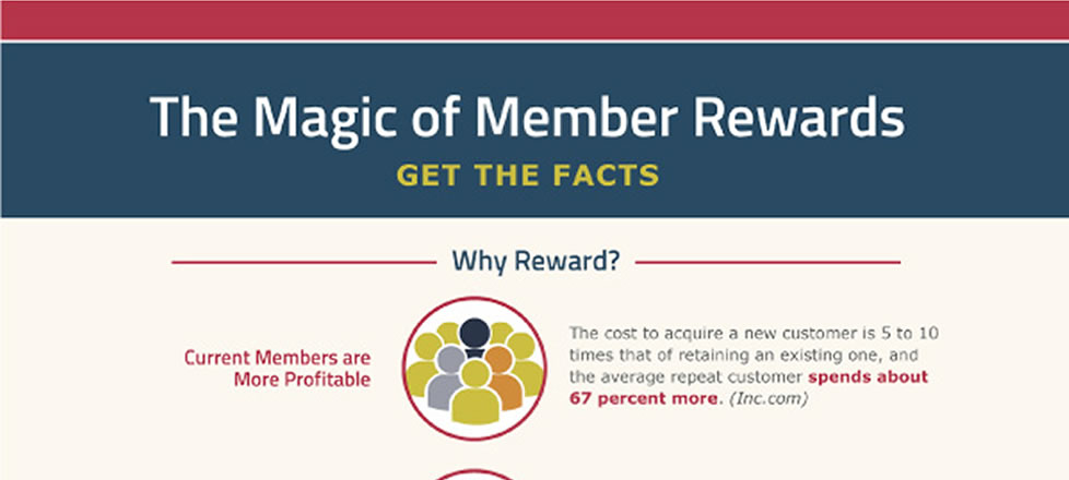 Get the Facts About Member Rewards